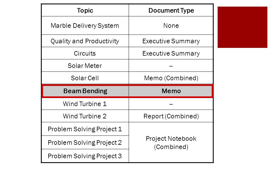 deflection of beam lab report Aim of this lab work is to study and understand the deflection of beam made of  different materials  recommended: bending moment in a beam lab report.
