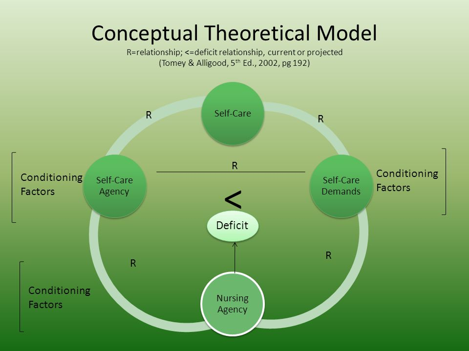 nursing conceptual model presentation Answer to select a nursing conceptual model from module 3, and prepare a 12-slide powerpoint presentation 1a brief overview of the nursing conceptual model.