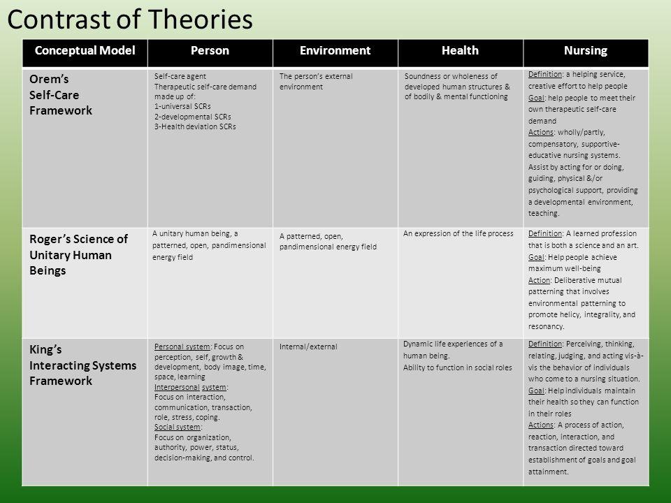 theory of deliberative nursing process essay Nursing theory plan of care theoretical her theory of the deliberative nursing process outlines a dynamic nurse-patient essay on nursing care plan cc.
