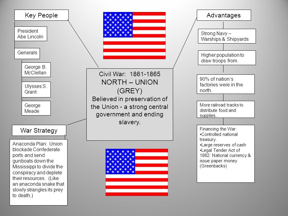 NORTH – UNION (GREY) Civil War: 1861-1865