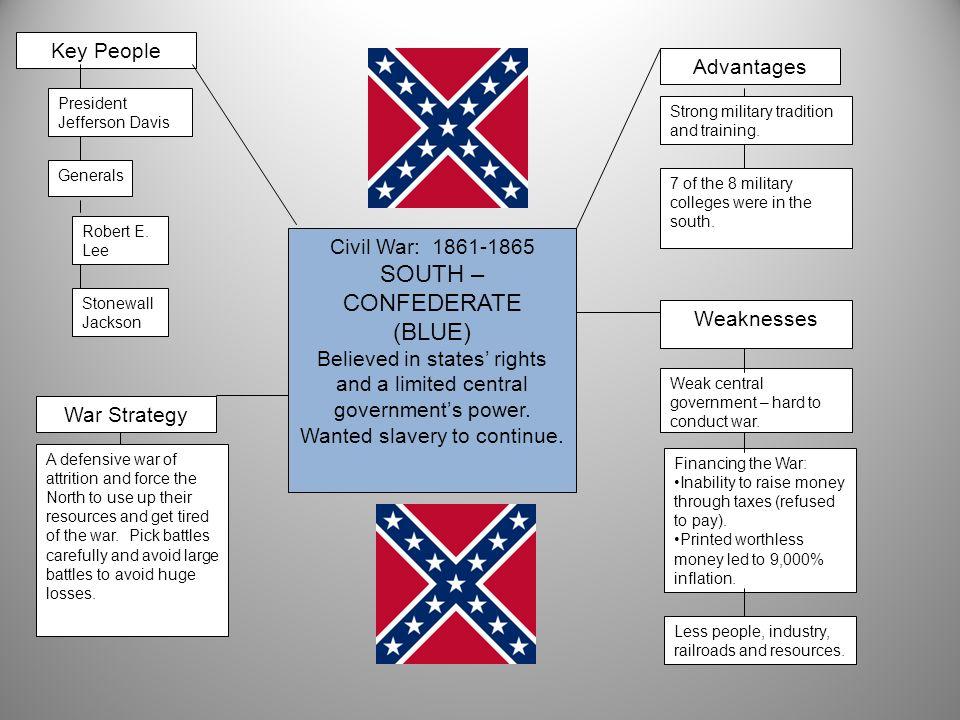 SOUTH – CONFEDERATE (BLUE) Key People Advantages Civil War: 1861-1865