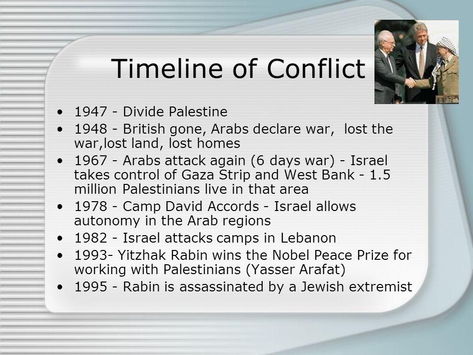 Timeline of Conflict 1947 - Divide Palestine
