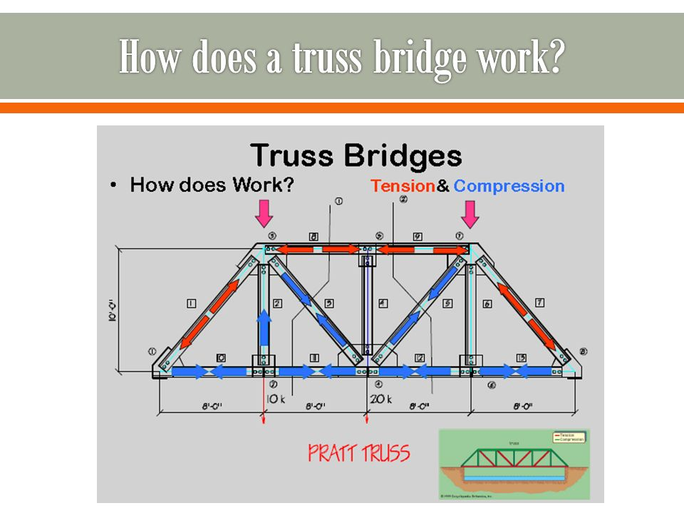 Dream it build it test it ppt video online download for How much are trusses