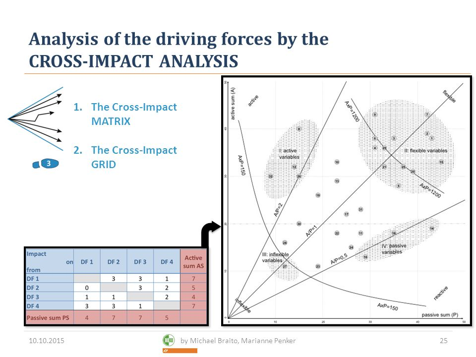 Cross-Impact Analysis For - Ppt Download