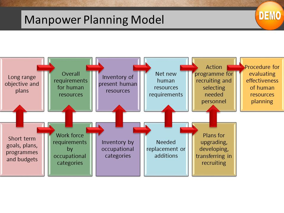 manpower planning forecasting 2 the manpower requirements approach: aims, methodology, and criticism aims as was said in the introduction, the mediterranean regional project (mrp) was one of the first attempts to make manpower forecasts for educational planning purposes the 2 background of this project was a goal of realizing some specific.