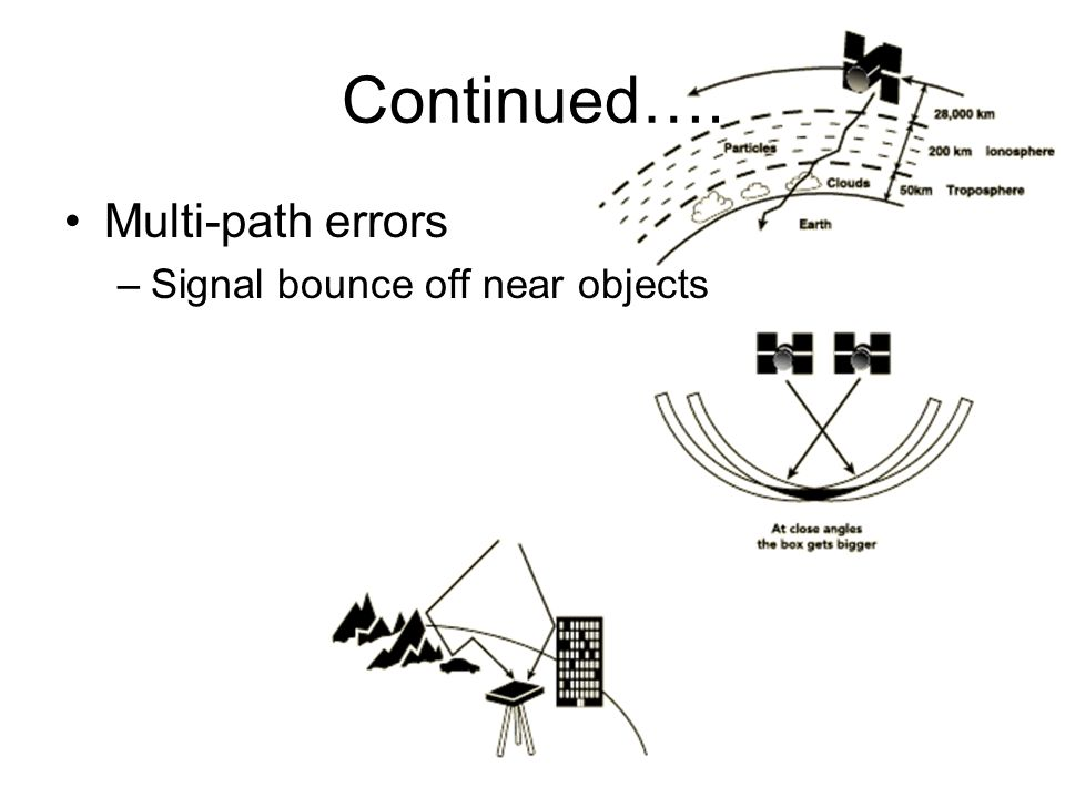 Continued…. Multi-path errors Signal bounce off near objects