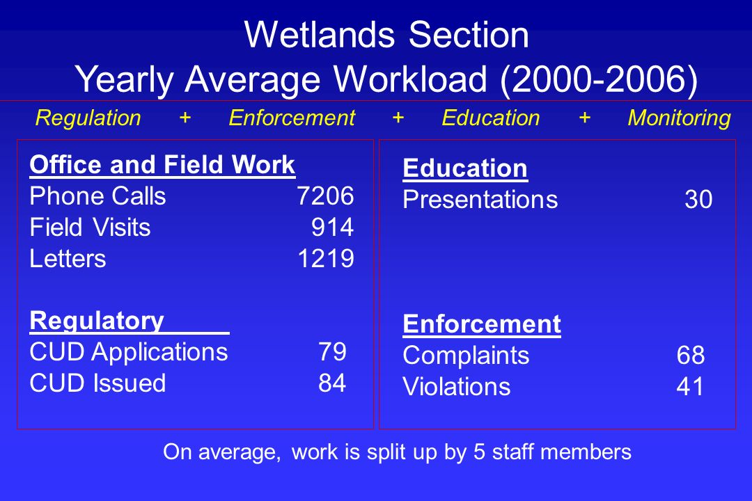 Yearly Average Workload (2000-2006)