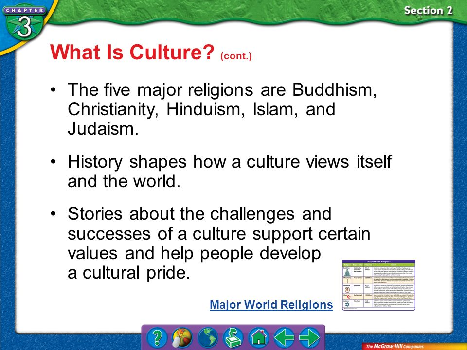 What Is Culture (cont.) The five major religions are Buddhism, Christianity, Hinduism, Islam, and Judaism.
