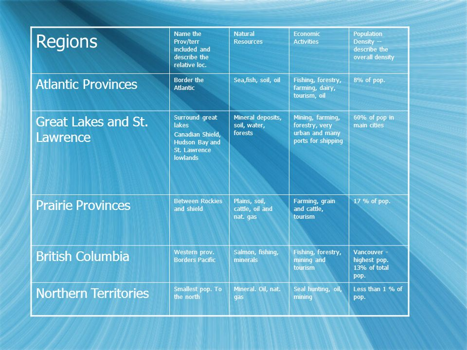 Regions Atlantic Provinces Great Lakes and St. Lawrence