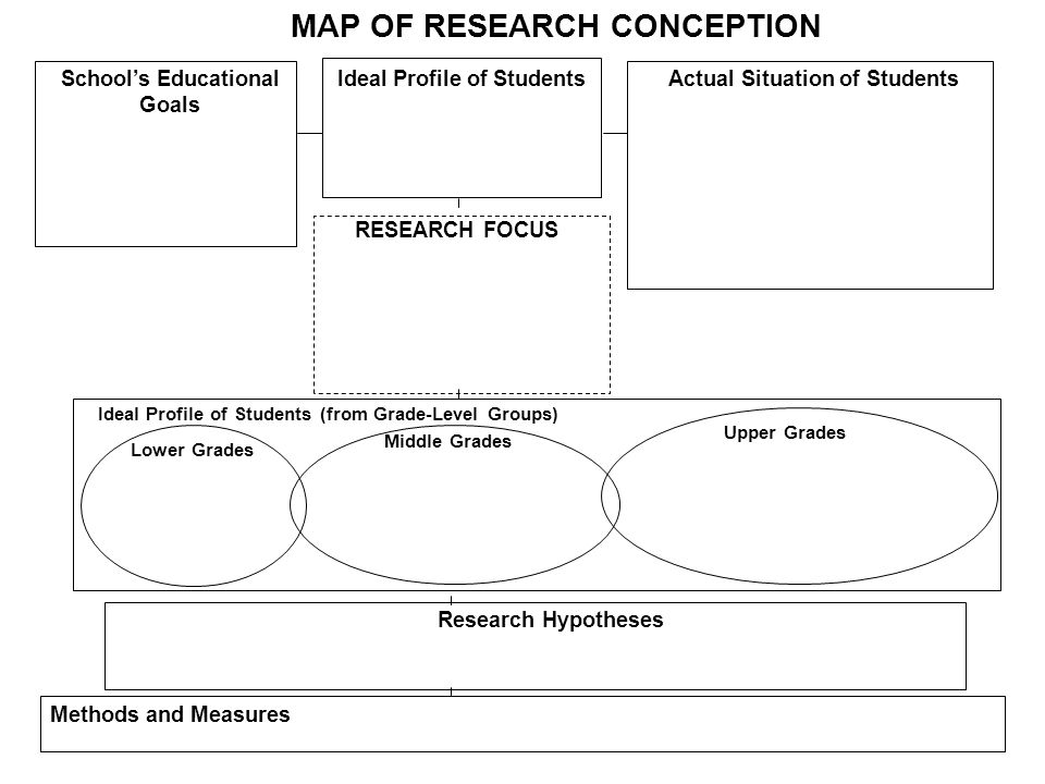 MAP OF RESEARCH CONCEPTION