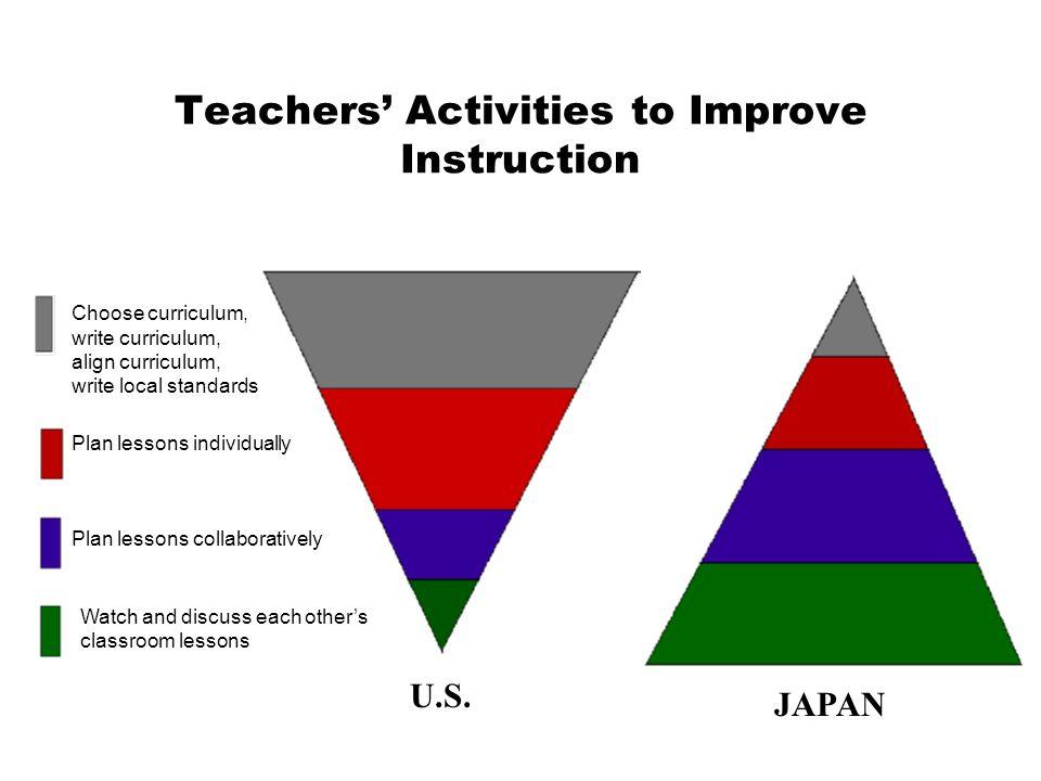 Teachers' Activities to Improve Instruction