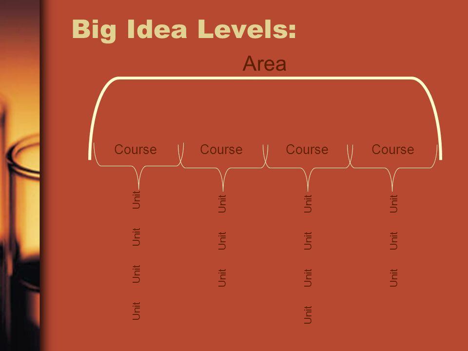 Big Idea Levels: Area Course Course Course Course Unit Unit Unit Unit