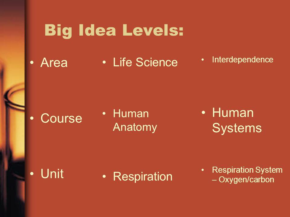 Big Idea Levels: Area Human Systems Course Unit Life Science