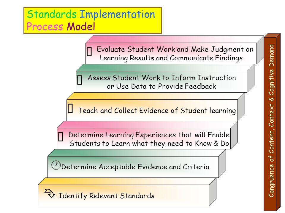 Standards Implementation Process Model