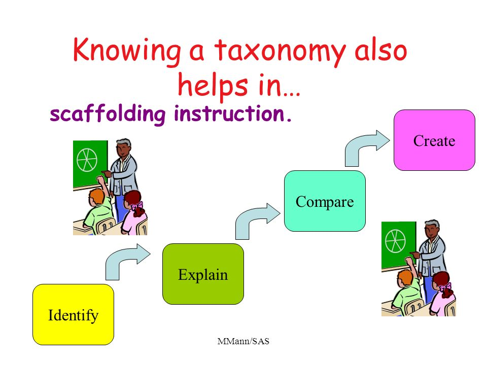Knowing a taxonomy also helps in…