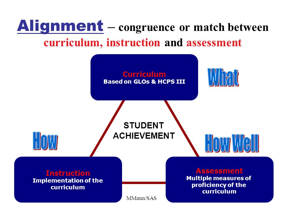 Alignment – congruence or match between curriculum, instruction and assessment