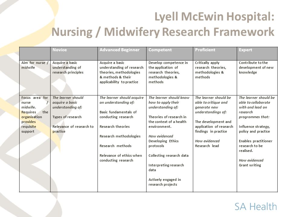 research report critique nursing and midwifery grants Implications for mental health nursing qualitative research emerging from this critique are described in relation to illustrative published work, and some benefits and challenges for researchers embracing post-structural sensibilities are outlined.