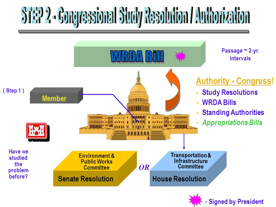 STEP 2 - Congressional Study Resolution / Authorization