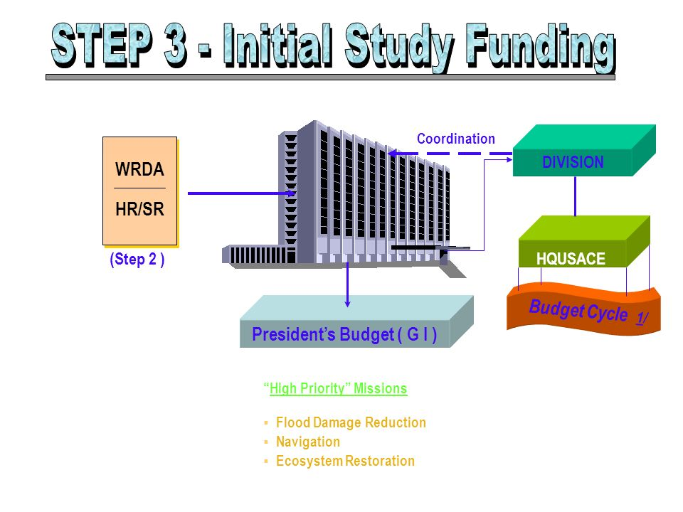 STEP 3 - Initial Study Funding