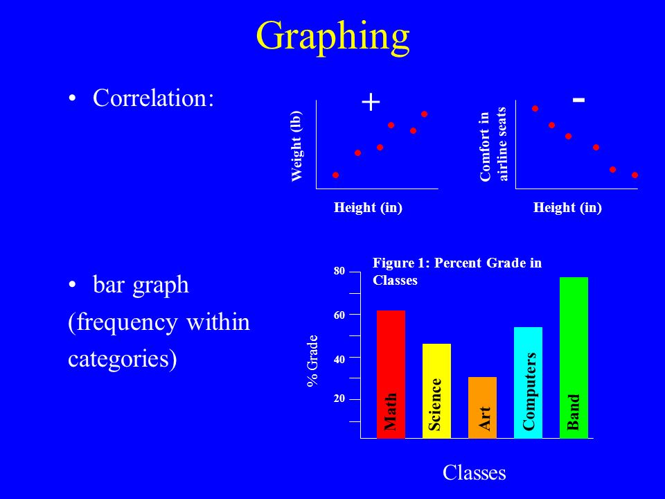 Graphing - + Correlation: bar graph (frequency within categories)