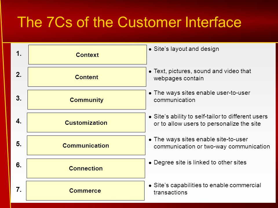 online gaming the 7cs of customer The iia's communication skills for auditors course examines best practices  health & safety audit center financial services audit center gaming audit group public.