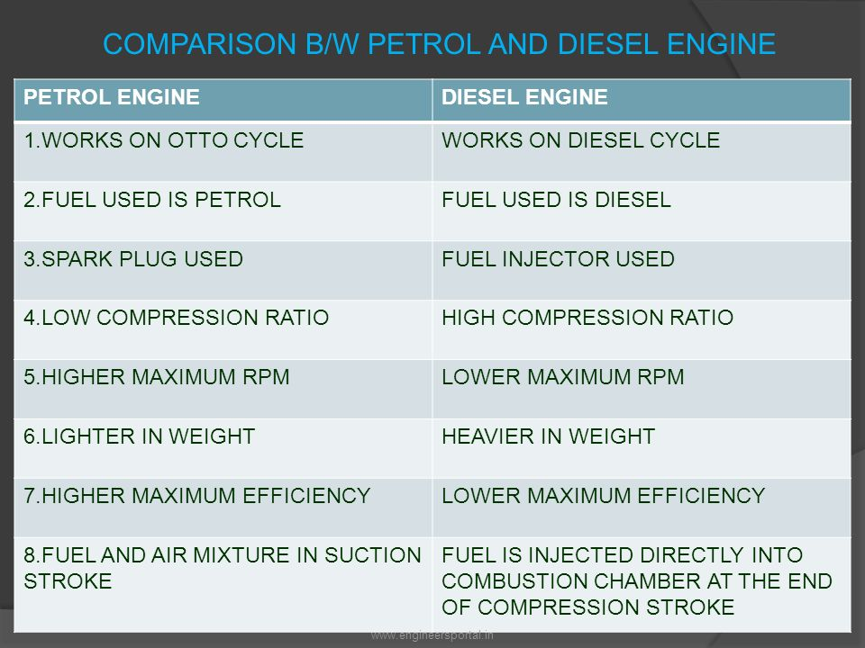 petrol and diesel combustion A diesel engine is an internal combustion engine that runs on diesel it is also known as a compression-ignition engine in a diesel engine, only the air is compressed and the fuel is injected into very hot air at the end of the compression stroke.