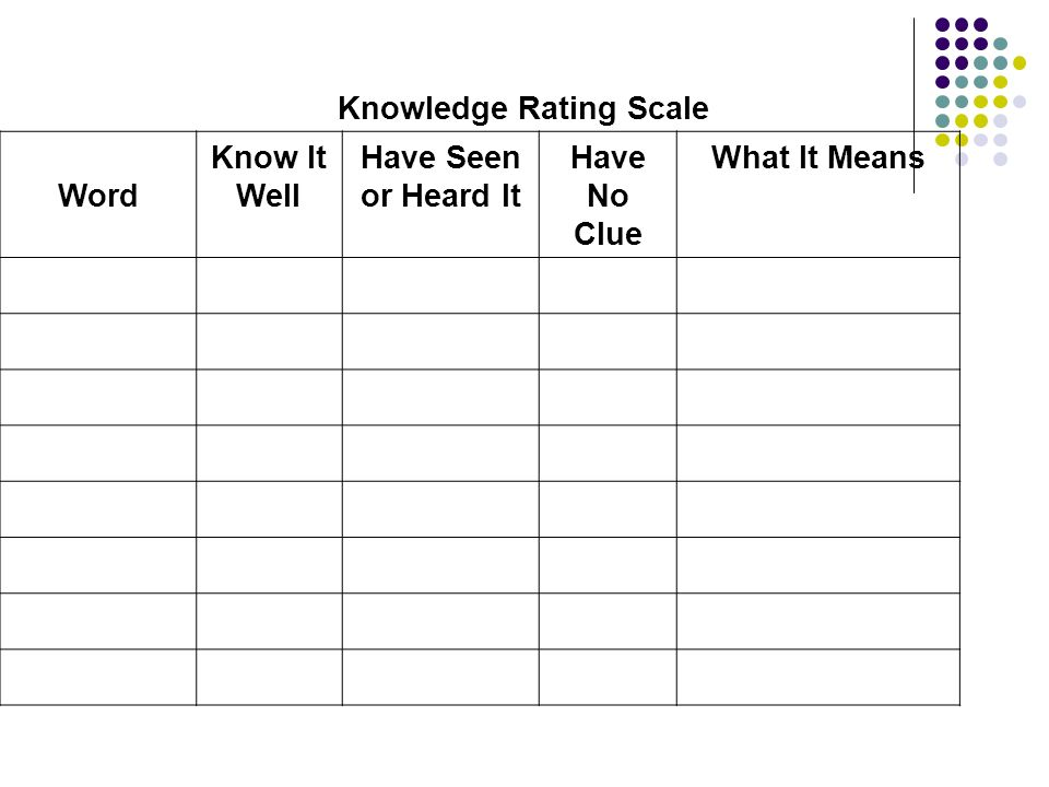 Knowledge Rating Scale