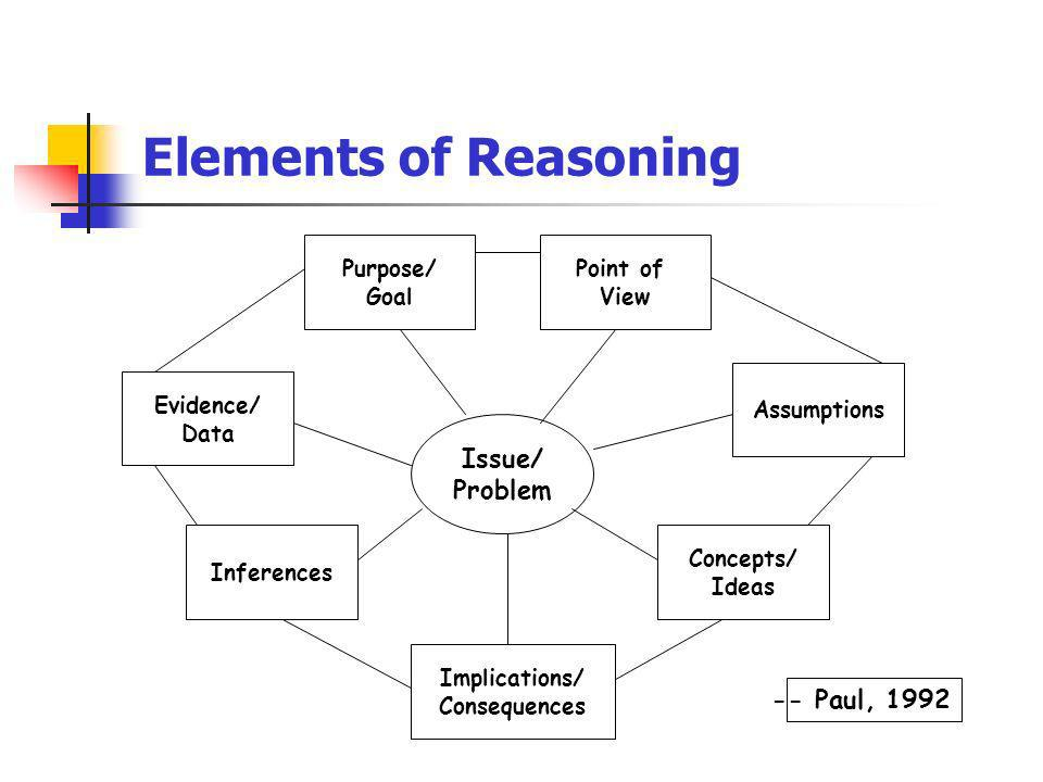 Elements of Reasoning Issue/ Problem -- Paul, 1992 Evidence/ Data