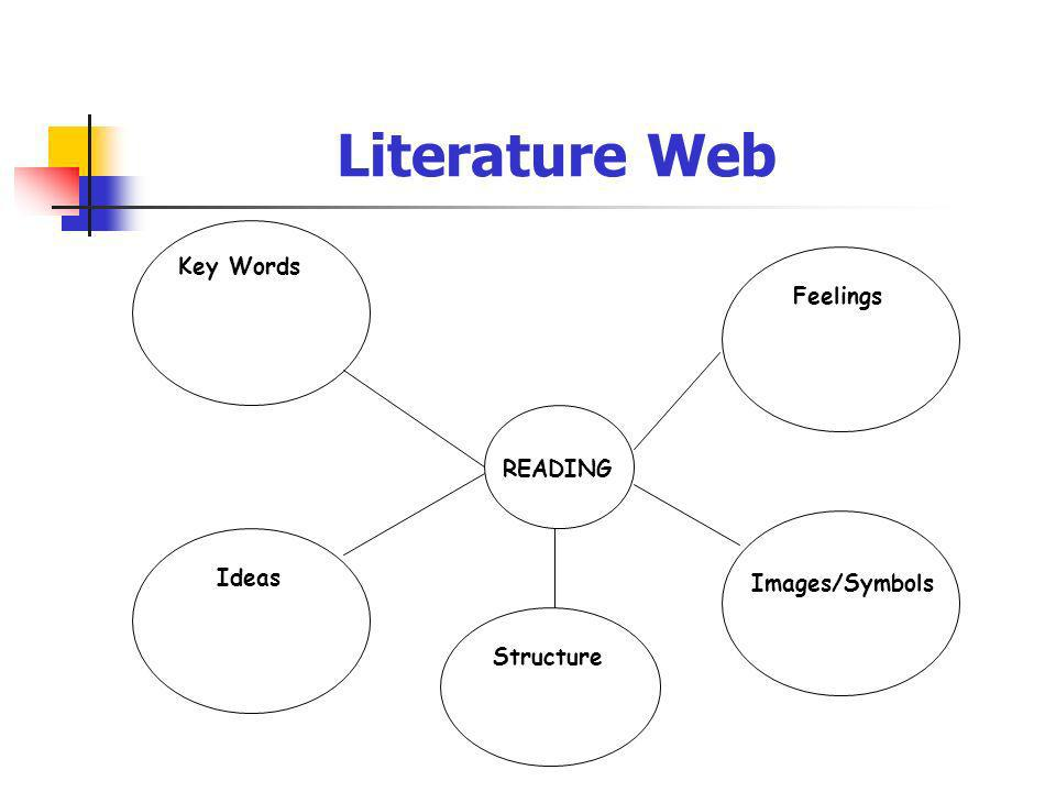 Literature Web Key Words Feelings READING Ideas Images/Symbols
