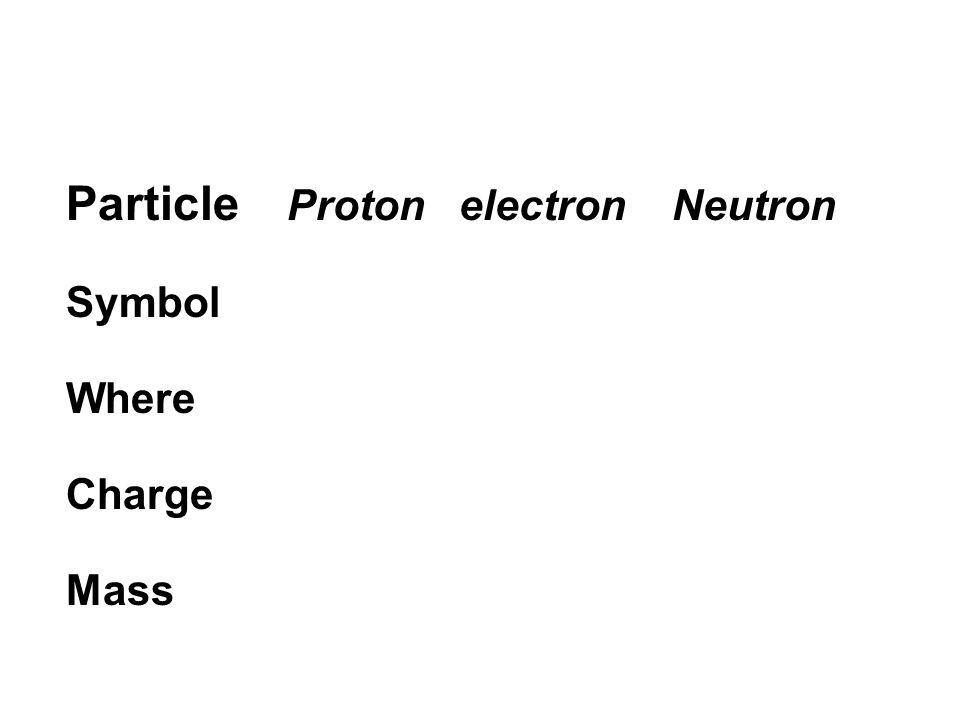 Particle Proton electron Neutron