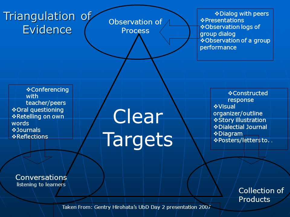 Clear Targets Triangulation of Evidence Observation of Process