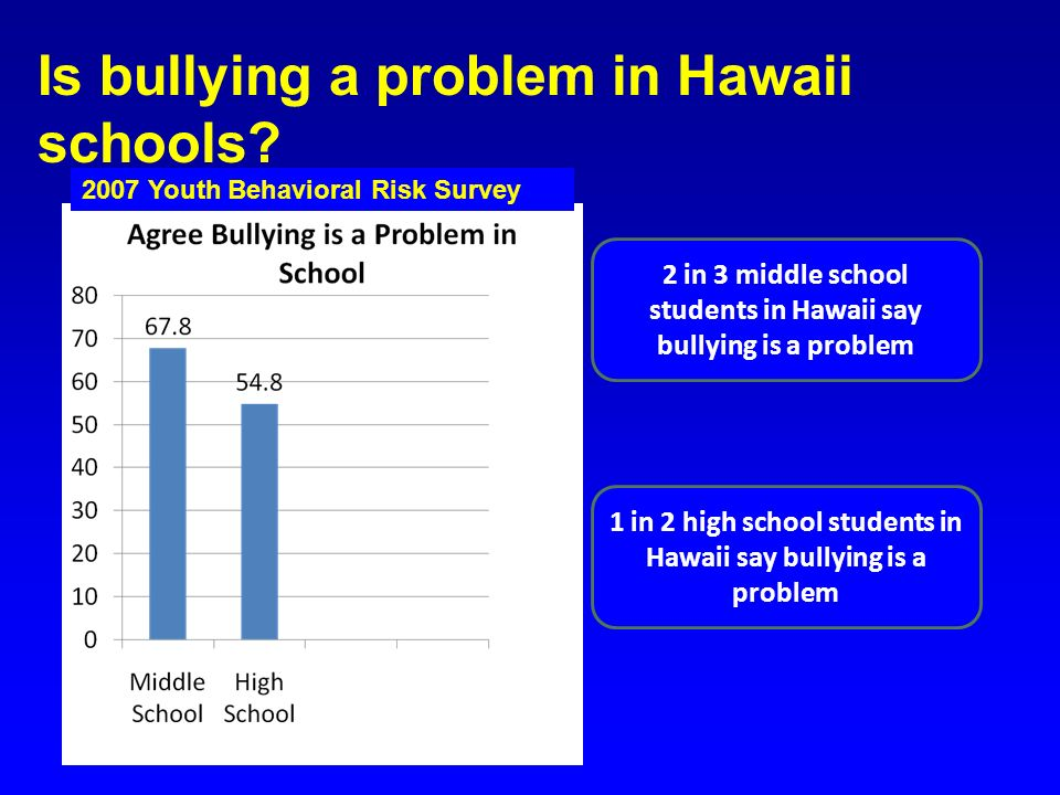 Is bullying a problem in Hawaii schools
