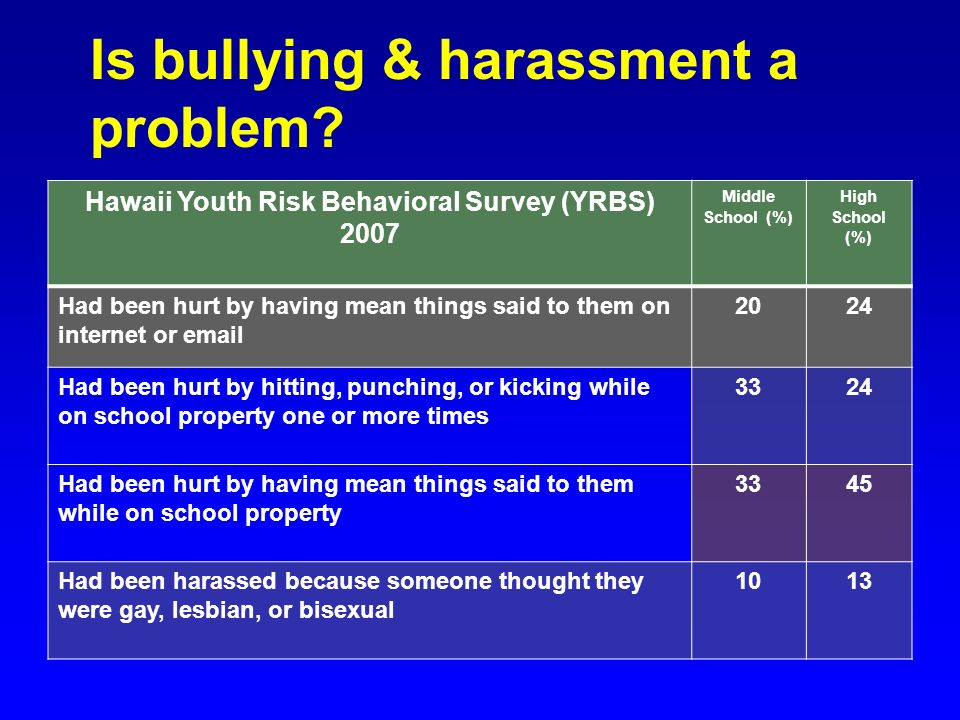 Is bullying & harassment a problem