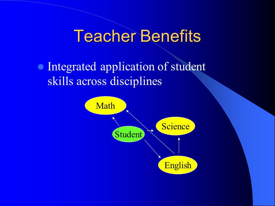 Teacher Benefits Integrated application of student skills across disciplines. Math. Science. Student.