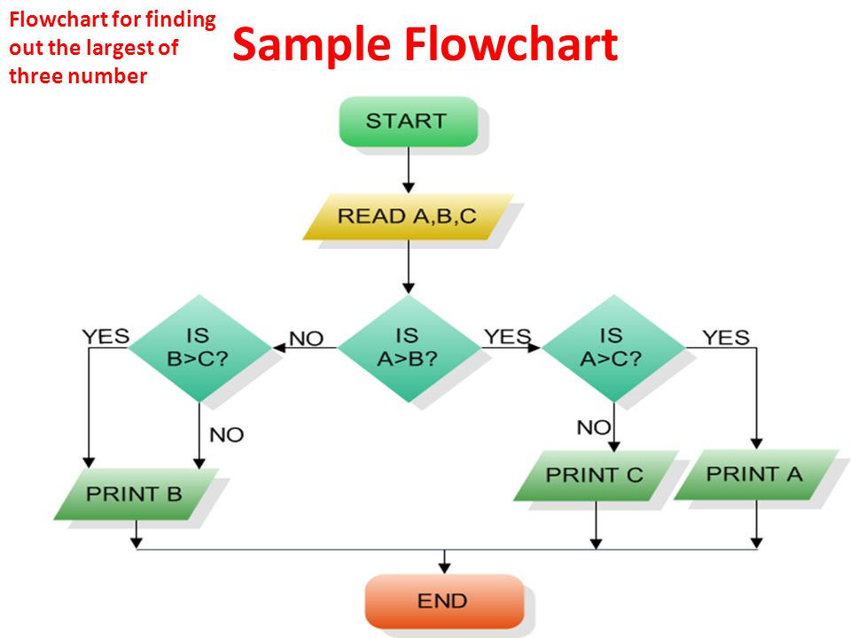 11 Sample Flowchart Flowchart For Finding Out The Largest Of Three Number