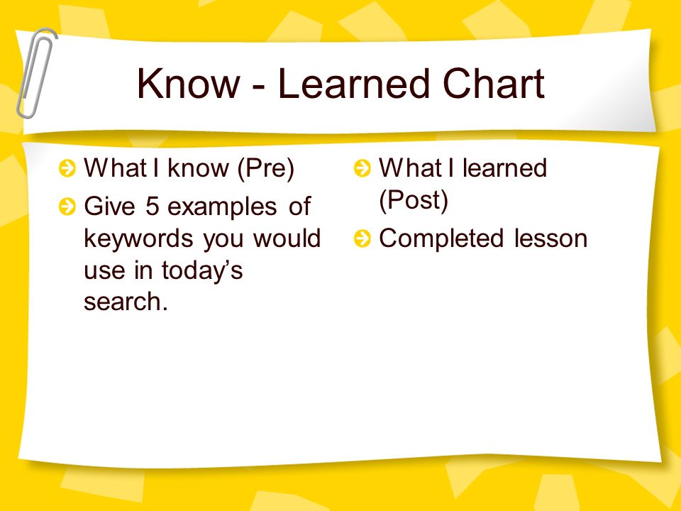 Know - Learned Chart What I know (Pre)
