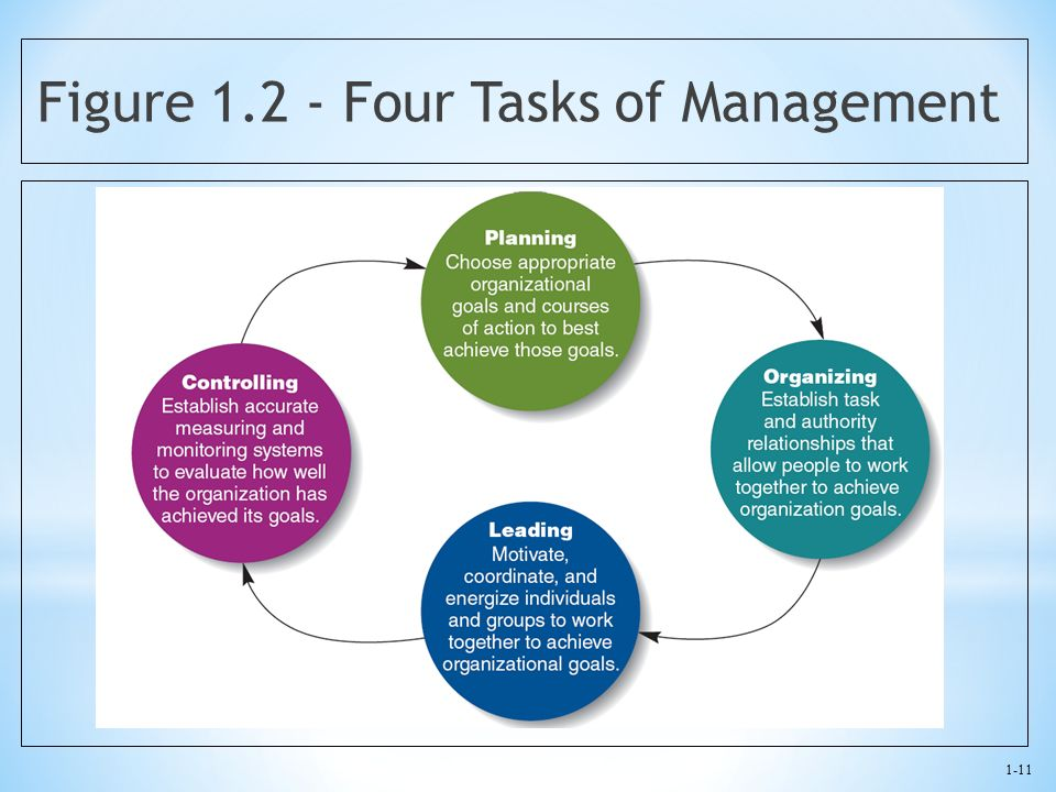 Figure 1.2 - Four Tasks of Management