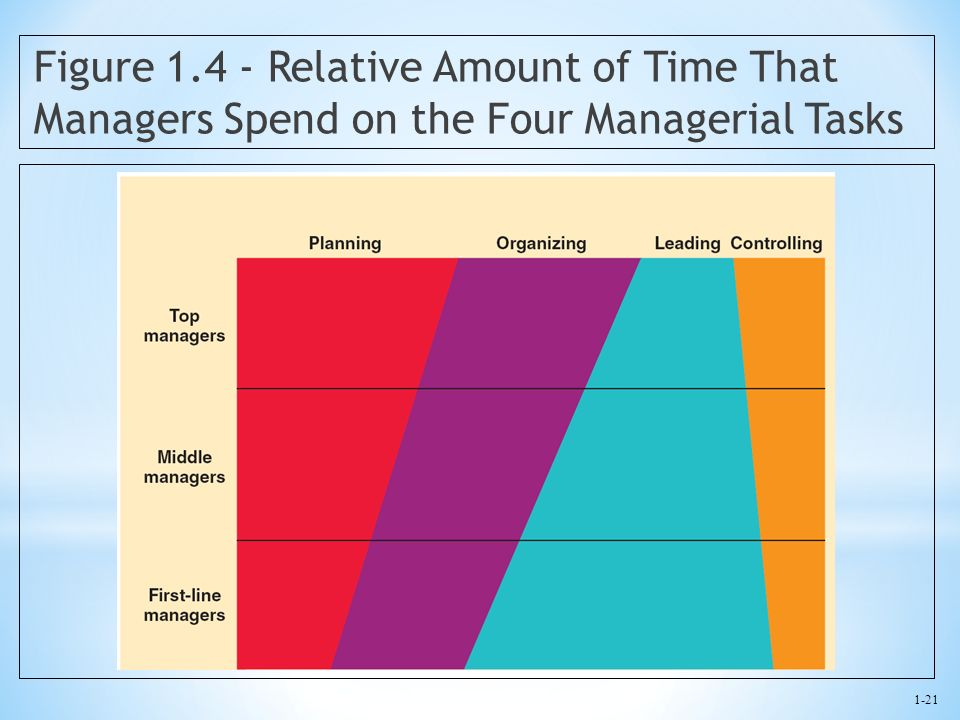Figure 1.4 - Relative Amount of Time That Managers Spend on the Four Managerial Tasks