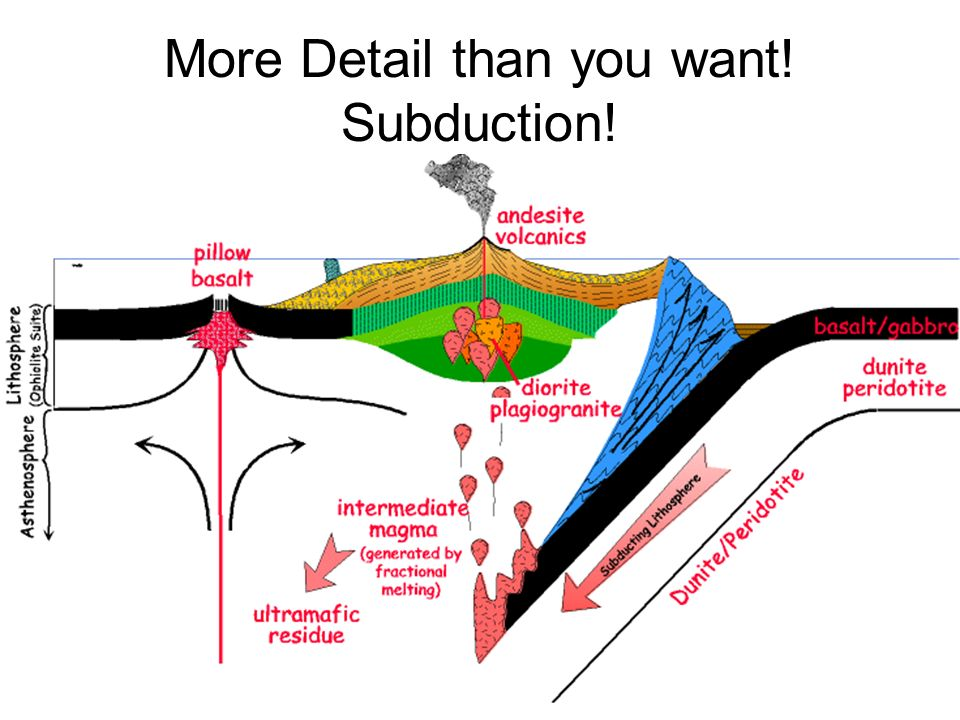 More Detail than you want! Subduction!