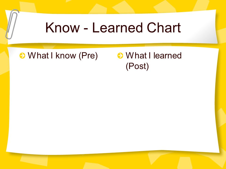 Know - Learned Chart What I know (Pre) What I learned (Post)