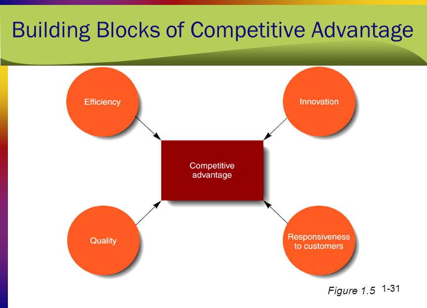 The management process today ppt download for Builders advantage