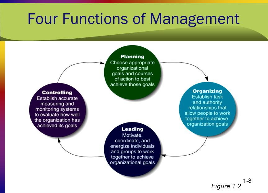 the four managerial function Four basic functions of management is a systematic way of doing things we refer to management as a process to emphasize that all managers, irrespective of their aptitude or skill, engage in some inter-related functions in order to achieve their desired goals.