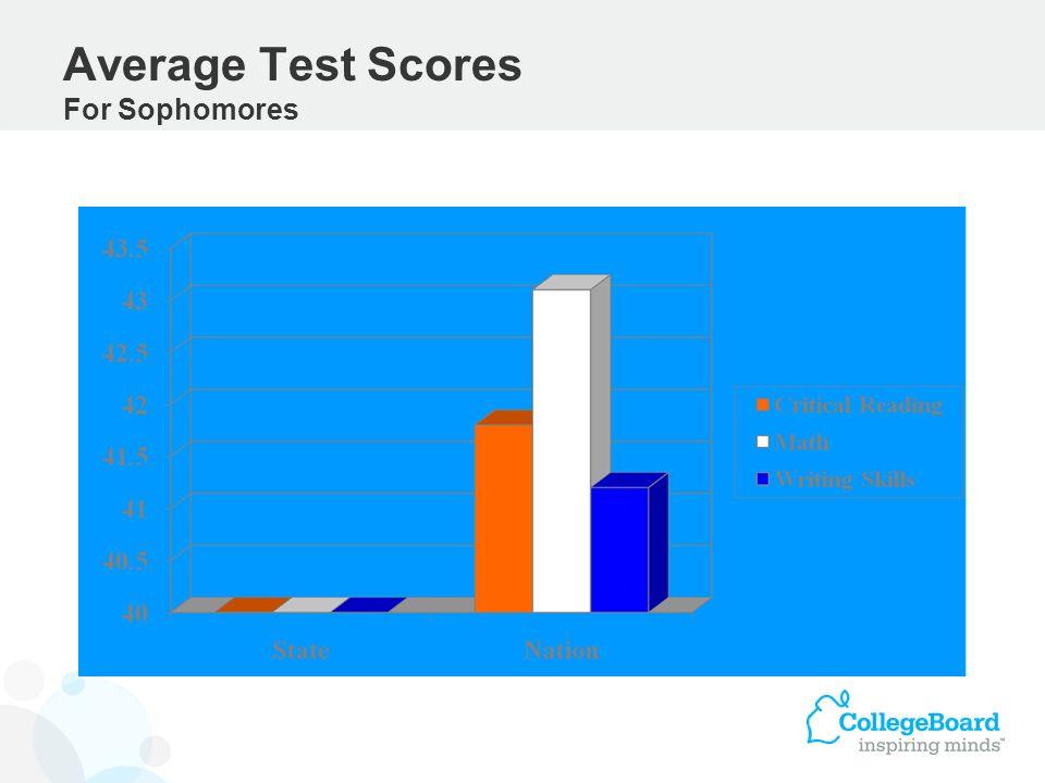 Average Test Scores For Sophomores