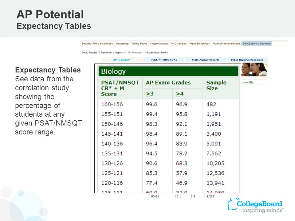 AP Potential Expectancy Tables