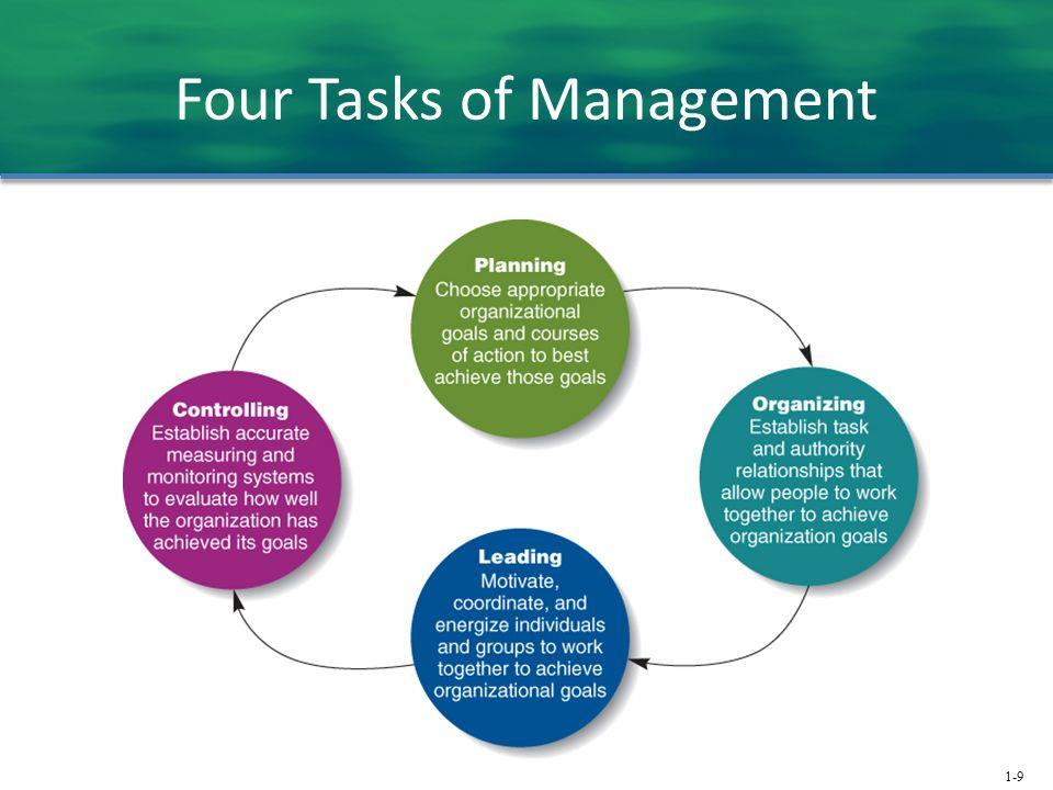 Four Tasks of Management