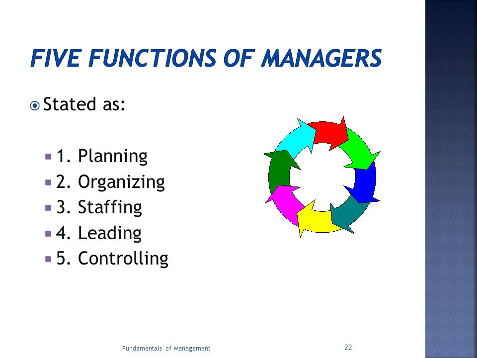 Five Functions Of Managers