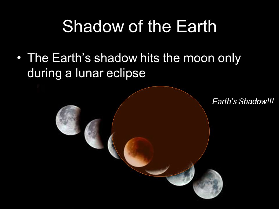 Shadow of the Earth The Earth's shadow hits the moon only during a lunar eclipse Earth's Shadow!!!