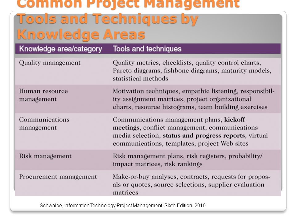 Project Management Using Sap Project System Ps Esi 6455