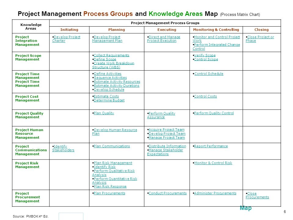 The Project Management Body Of Knowledge (Pmbok) - Ppt Download