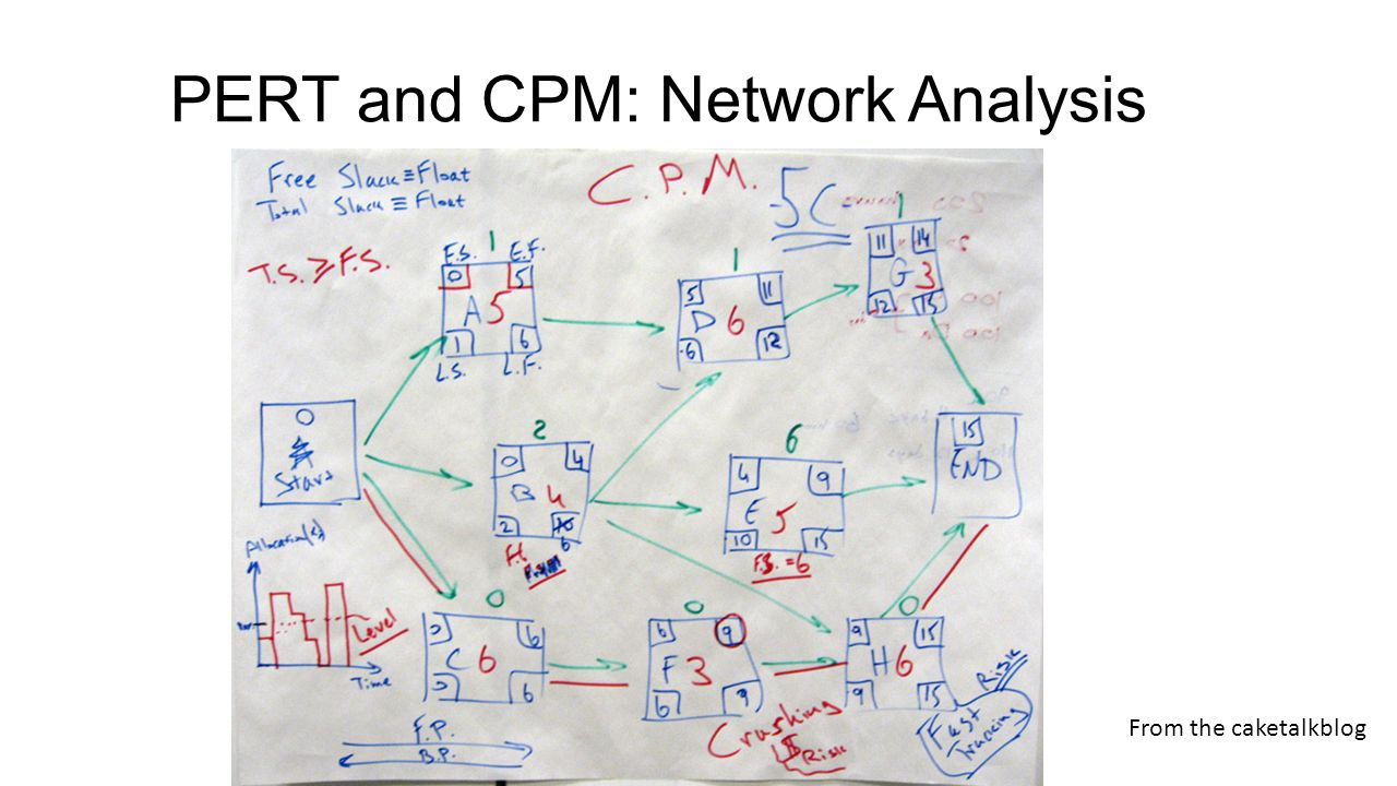 pert project management and network analysis Pert is commonly employed for conducting the initial review of a project pert is a very useful device for planning the time and resources it represents an important step in the development of managerial science.